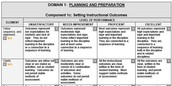Make Connections to the Teacher Evaluation Rubric