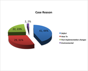 Case Reason