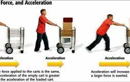 Law 2-States that force and mass affect an objects acceleration.