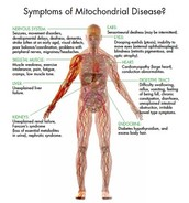 Symtoms