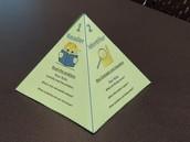 Reciprocal Teaching Pyramid