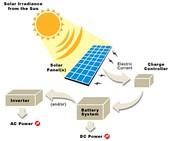 Solar Energy Facts/ Description