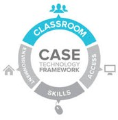 Technology Supporting the Curriculum