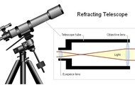 Refracting Telescopes