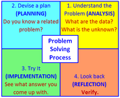 Map of the 4 step process