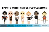 What sports  do concussions happen most?