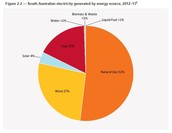Energy resource graph