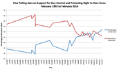 Supporting Gun Control vs. Supporting Gun Rights (Feb. 1993-2014)