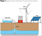 Wind Turbine pumping water