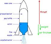 Rocket Anatomy
