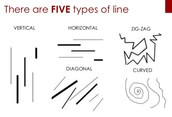 1. Line: A mark with length and direction, a moving point.
