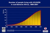 Number of people living with HIV and Aids in sub Saharan Africa