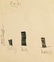 Creating Bar Graphs