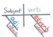 Functional Language Analysis
