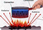 Describe the heat transfer