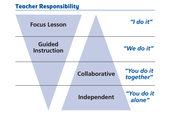 Teacher Tip # 6 Gradual Release of Responsibility