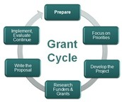 Secure Grant Funding for your Business or Non-Profit!