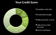 Keep track of your Credit Score