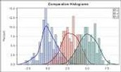 Features of a Histogram