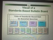 Visual of a Standards-Based Bulletin Board with Student Work