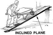 Inclined Plane