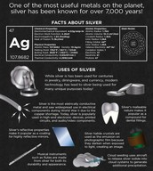 Benefits and Uses of Silver