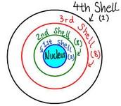 Electron Shells
