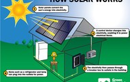 some people use solar pannels as a cheep way to power there homes