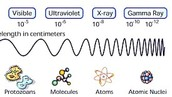 Electromagnetic Wave Chart