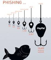 Phishing can steal your identity, don't let it happen!