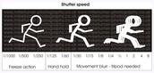 Shutter speed in motion