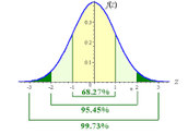 Properties of a Normal Curve