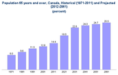 Population Of canada in 2060