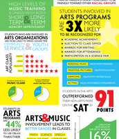 Facts on Theatre