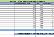 CDS Portfolio - Best hedge against the Rising Costs.