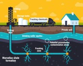 Process of fracking