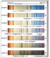 Spectroscope Identifying Elements Based On Wavelengths