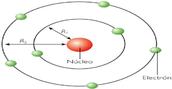 Modelo atómico de Rutherford (1.911)  Nombre: MODELO PLANETARIO