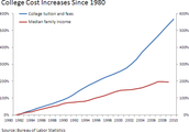 College Cost Increase since 1980