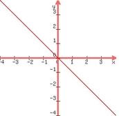 Model f(x)=-x
