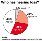 % of hearing loss