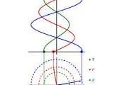 Movimiento armonico simple.Suhang.