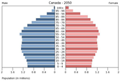 Canada During 2050