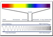 Describe the electromagnetic spectrum