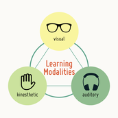 Learning Styles Test - Kinesthetic-Auditory