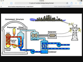How is Nuclear Energy formed?