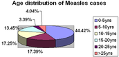 Ages of people who get Measles
