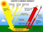 Radiation-