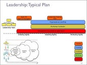Leaders Transformation Program: Builds Productive & High-Performing Team