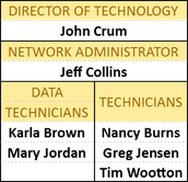 Meet your PCSC Technology Department and Building-Level Tech Resources